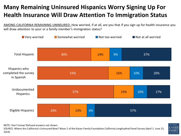 Many Remaining Uninsured Hispanics Worry Signing Up For Health Insurance Will Draw Attention To Immigration Status