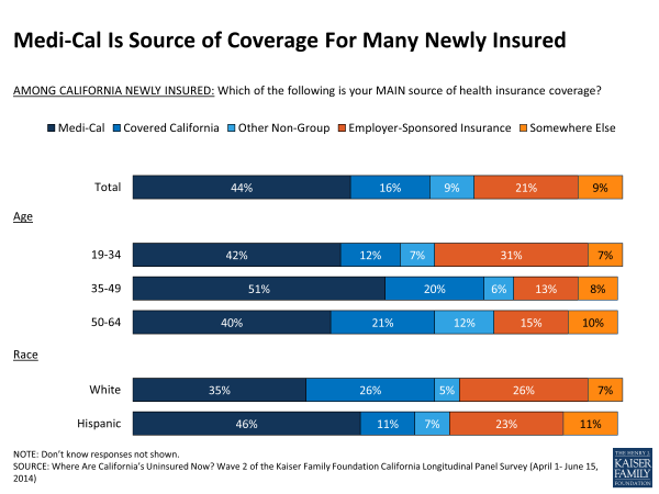 Medi-Cal Is Source of Coverage For Many Newly Insured
