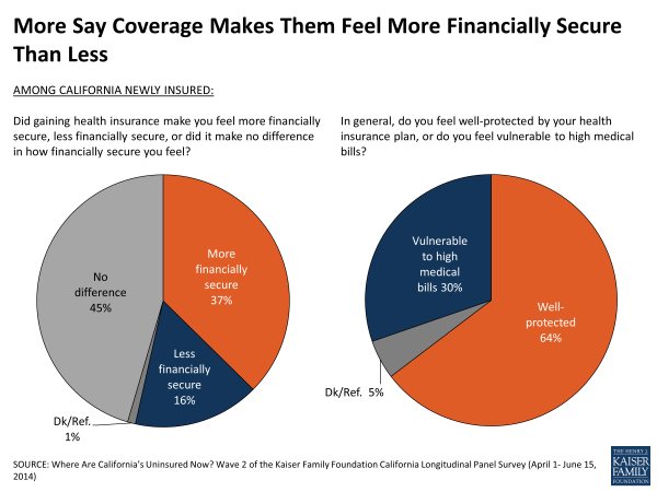 More Say Coverage Makes Them Feel More Financially Secure Than Less