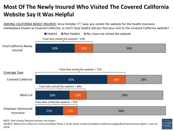 Most Of The Newly Insured Who Visited The Covered California Website Say It Was Helpful