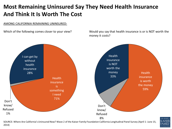 Most Remaining Uninsured Say They Need Health Insurance And Think It Is Worth The Cost