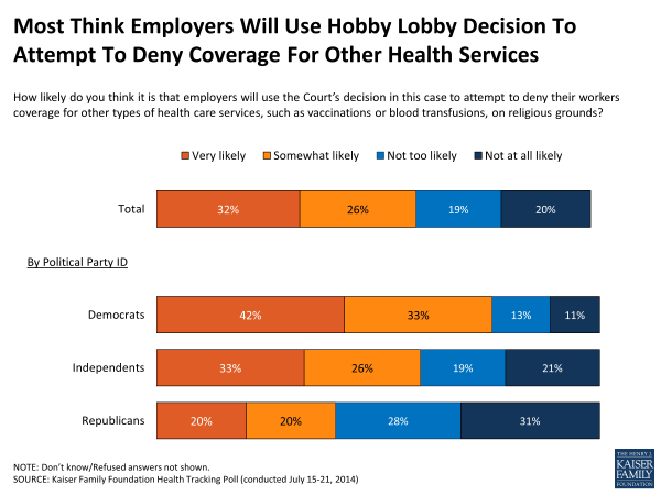 Most Think Employers Will Use Hobby Lobby Decision To Attempt To Deny Coverage For Other Health Services