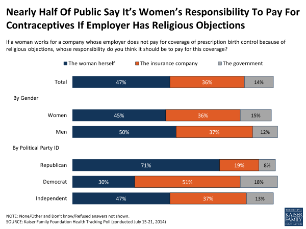 Nearly Half Of Public Say It's Women's Responsibility To Pay For Contraceptives If Employer Has Religious Objections