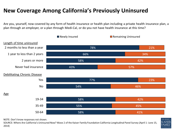 New Coverage Among California's Previously Uninsured