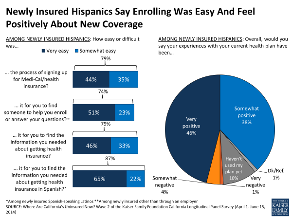 Newly Insured Hispanics Say Enrolling Was Easy And Feel Positively About New Coverage