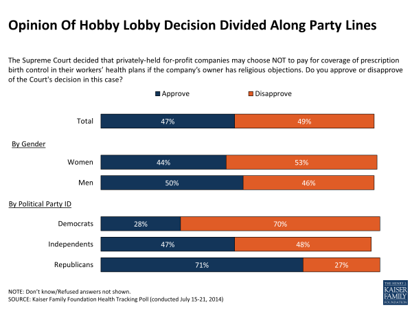 Opinion Of Hobby Lobby Decision Divided Along Party Lines
