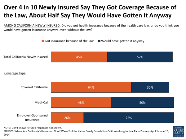 Over 4 in 10 Newly Insured Say They Got Coverage Because of the Law, About Half Say They Would Have Gotten It Anyway
