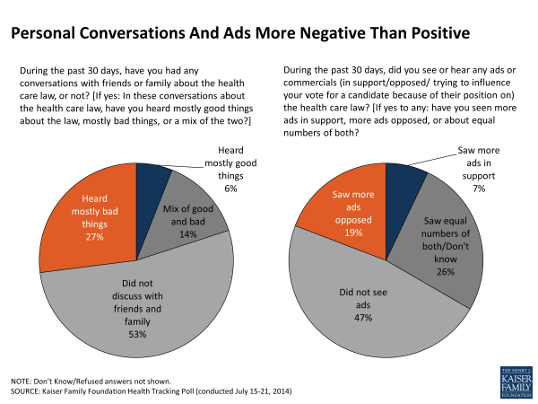 Personal Conversations And Ads More Negative Than Positive