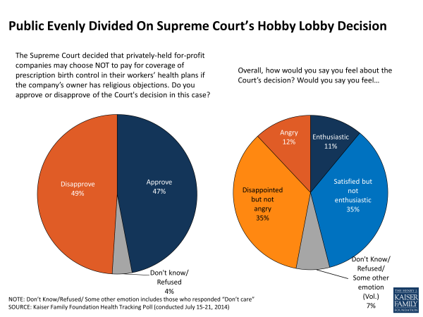 Public Evenly Divided On Supreme Court's Hobby Lobby Decision