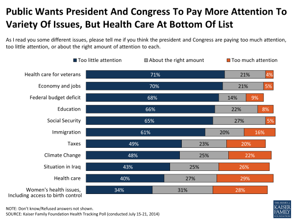 Public Wants President And Congress To Pay More Attention To Variety Of Issues, But Health Care At Bottom Of List