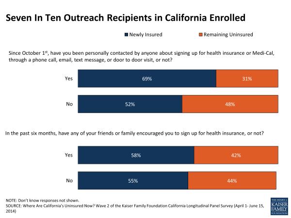 Seven In Ten Outreach Recipients in California Enrolled
