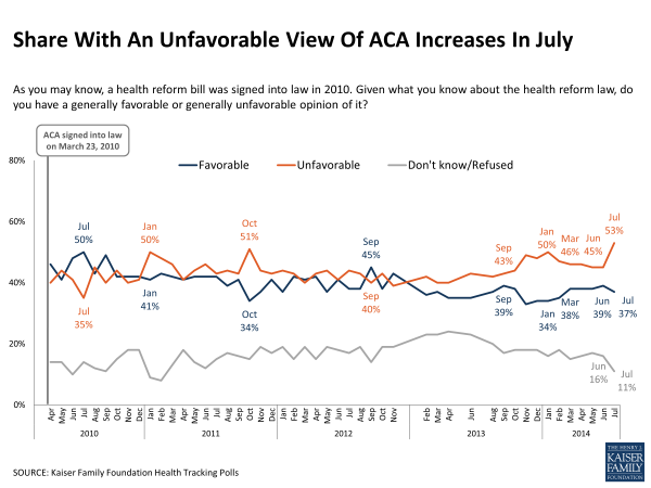 Share With An Unfavorable View Of ACA Increases In July