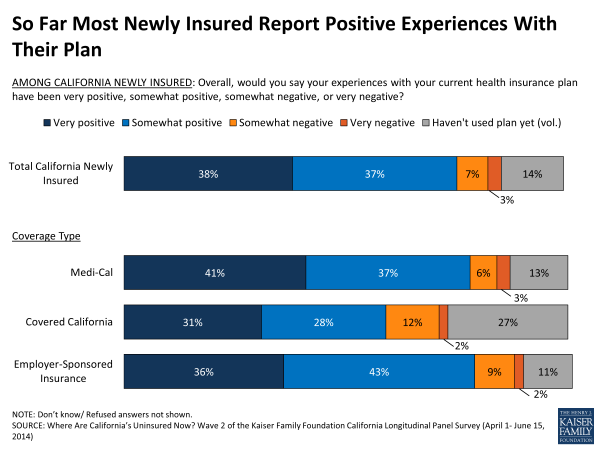 So Far Most Newly Insured Report Positive Experiences With Their Plan