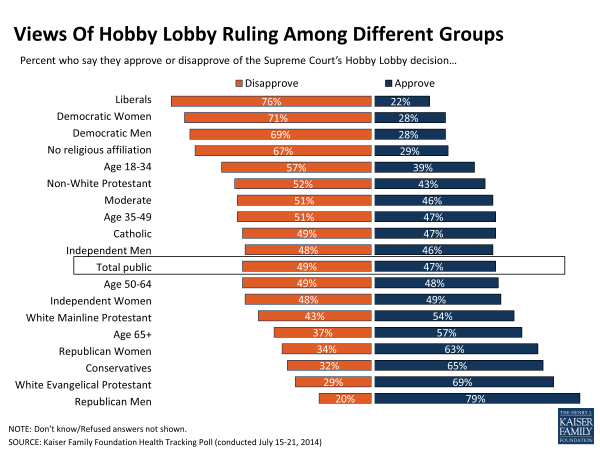 Views Of Hobby Lobby Ruling Among Different Groups