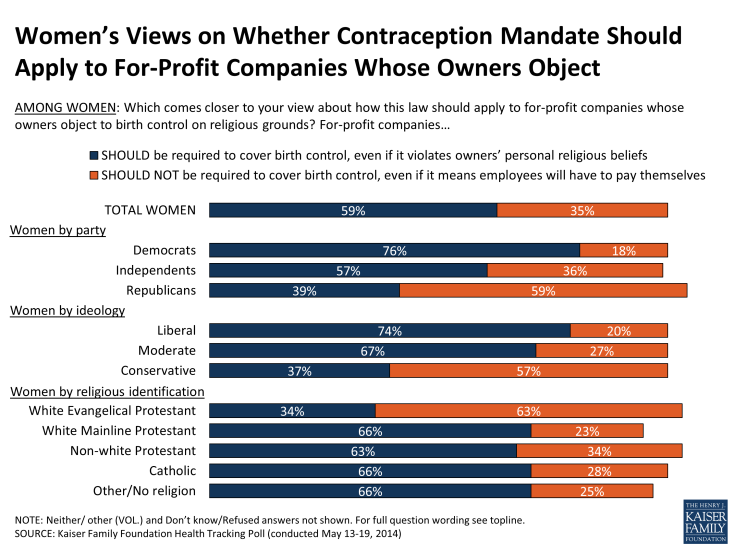 Women's Views on Whether Contraception Mandate Should Apply to For-Profit Companies Whose Owners Object