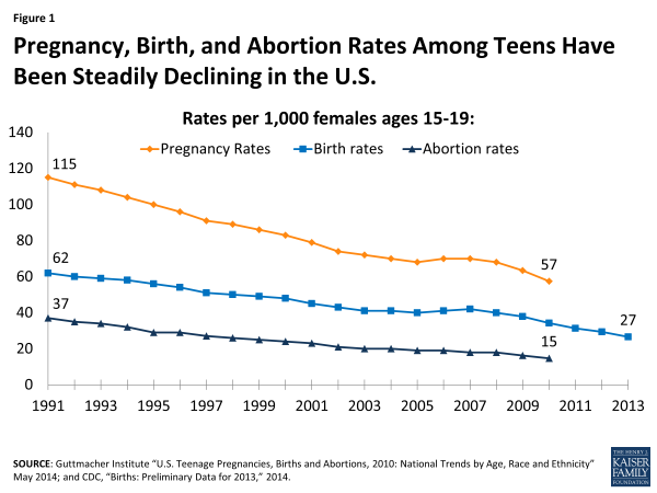 Figure 1: Pregnancy, Birth, and Abortion Rates Among Teens Have Been Steadily Declining in the U.S.