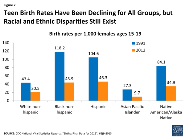Figure 2: Teen Birth Rates Have Been Declining for All Groups, but Racial and Ethnic Disparities Still Exist