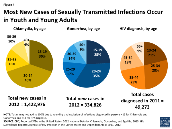 Figure 4: Most New Cases of Sexually Transmitted Infections Occur in Youth and Young Adults
