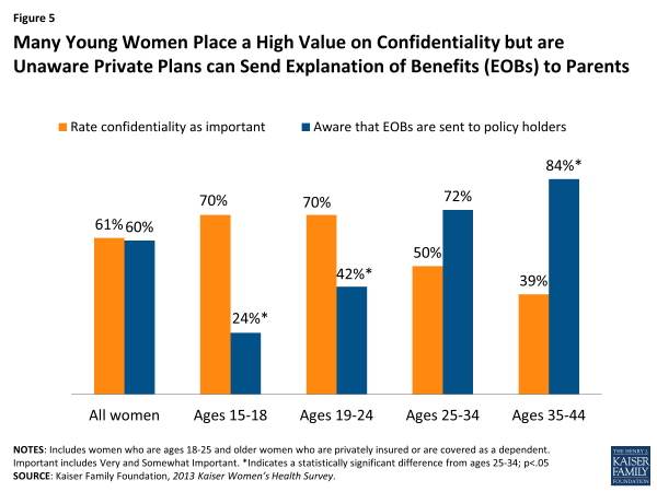 Figure 5: Many Young Women Place a High Value on Confidentiality but are Unaware Private Plans can Send Explanation of Benefits (EOBs) to Parents