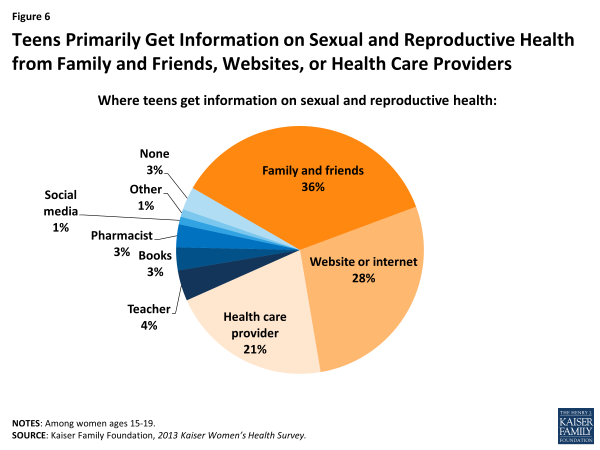 Figure 6: Teens Primarily Get Information on Sexual and Reproductive Health from Family and Friends, Websites, or Health Care Providers