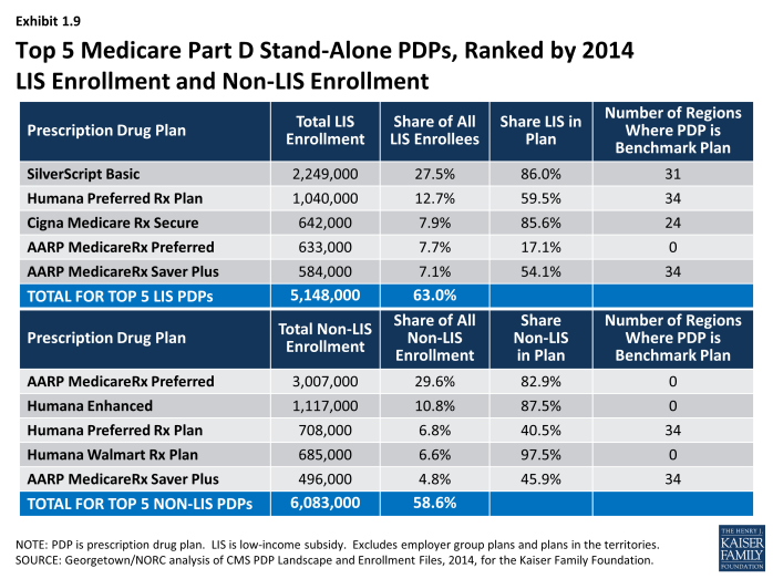 Medicare Part D in Its Ninth Year – Section 4: The Low