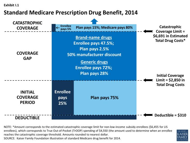 Exhibit I.1: Standard Medicare Prescription Drug Benefit, 2014