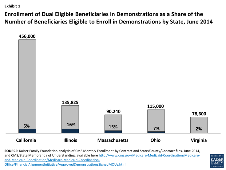 Enrollment of Dual Eligible Beneficiaries in Demonstrations as a Share of the Number of Beneficiaries Eligible to Enroll in Demonstrations by State, June 2014