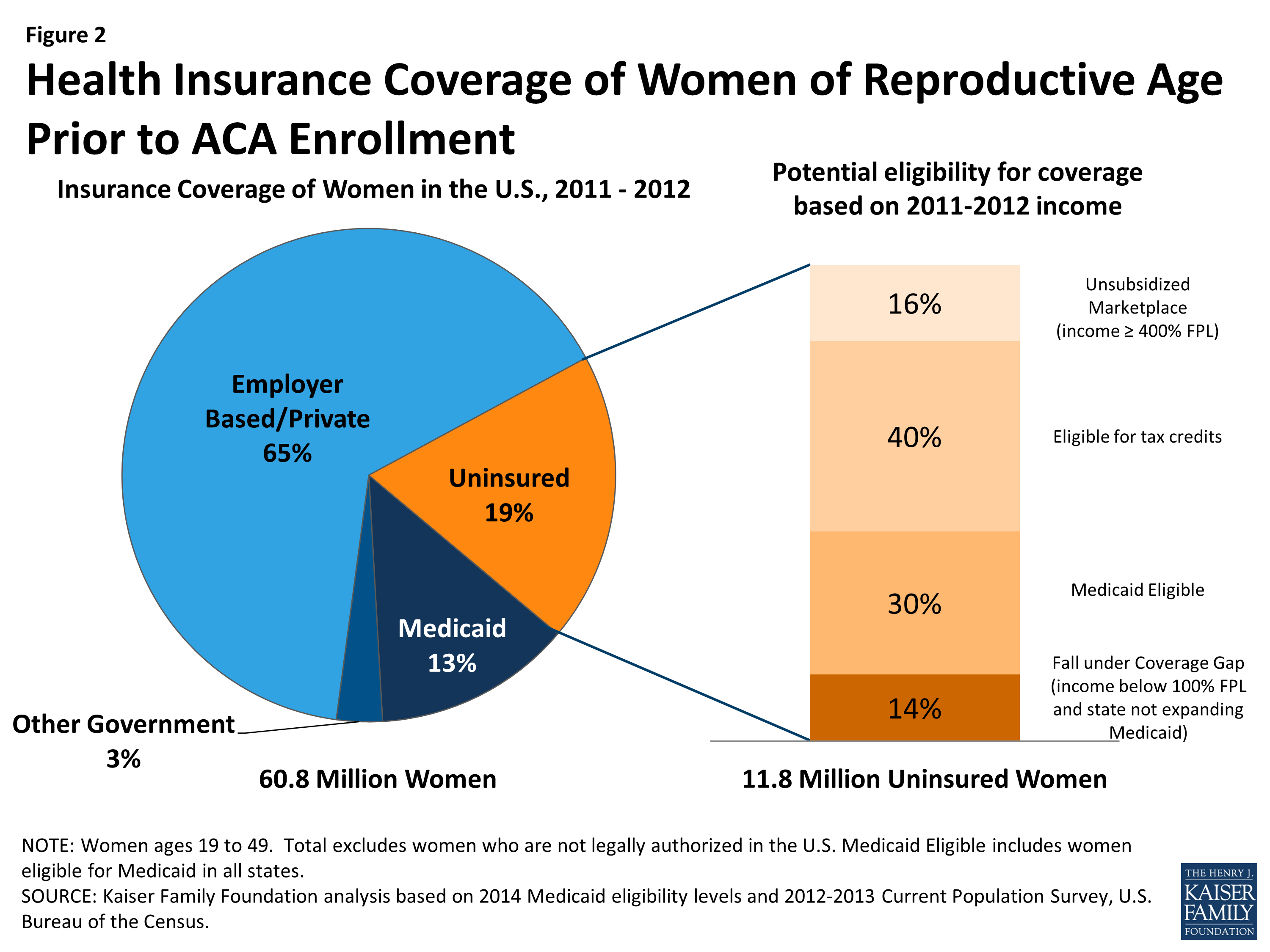 Coverage for Abortion Services and the ACA | KFF