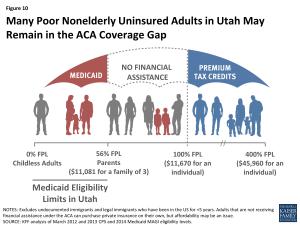 Figure 10: Many Poor Nonelderly Uninsured Adults in Utah May Remain in the ACA Coverage Gap