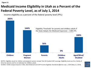 Figure 11: Medicaid Income Eligibility in Utah as a Percent of the Federal Poverty Level, as of July 1, 2014