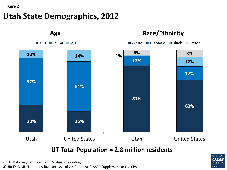 The Utah Health Care Landscape | The Henry J  Kaiser Family