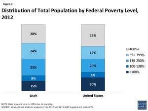 Figure 3: Distribution of Total Population by Federal Poverty Level, 2012