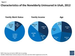 Figure 5: Characteristics of the Nonelderly Uninsured in Utah, 2012
