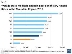 Figure 7: Average State Medicaid Spending per Beneficiary Among States in the Mountain Region, 2010