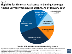 Figure 9: Eligibility for Financial Assistance in Gaining Coverage Among Currently Uninsured Utahns, As of January 2014