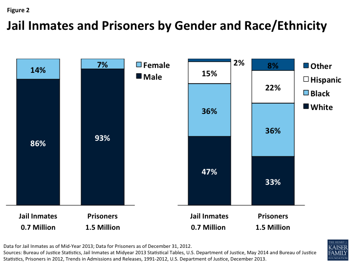 Figure 2: Jail Inmates and Prisoners by Gender and Race/Ethnicity