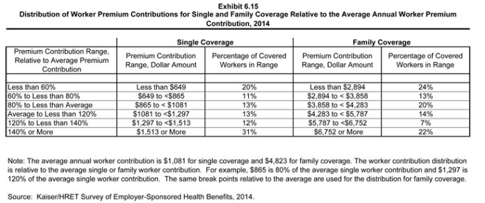 2014 Employer Health Benefits Survey | The Henry J  Kaiser Family