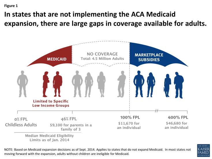 Figure 1: In states that are not implementing the ACA Medicaid expansion, there are large gaps in coverage available for adults.