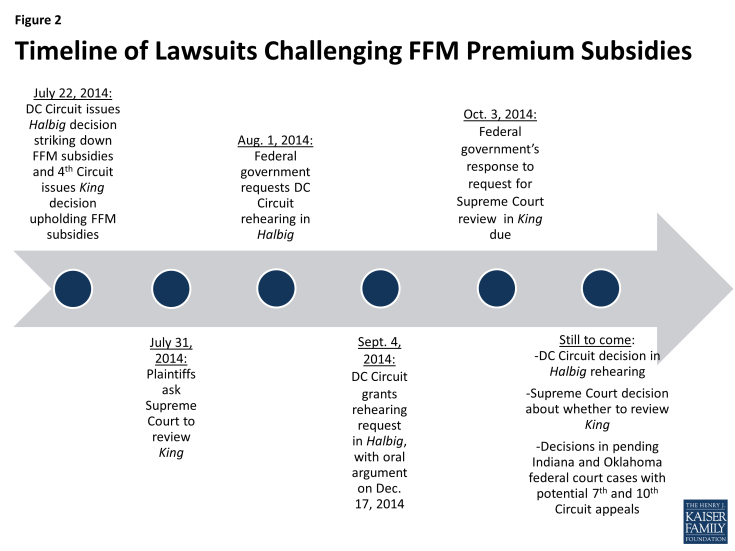 Figure 2: Timeline of Lawsuits Challenging FFM Premium Subsidies