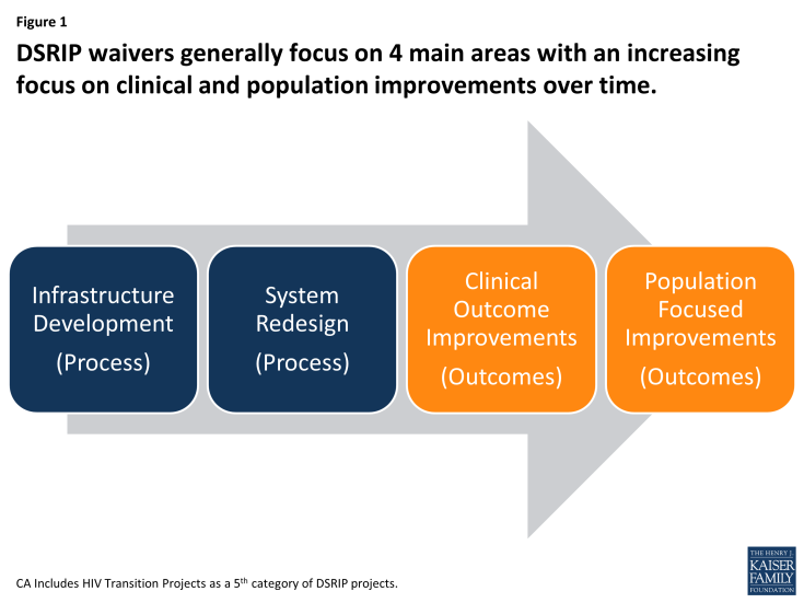 Figure 1: DSRIP waivers generally focus on 4 main areas with an increasing focus on clinical and population improvements over time