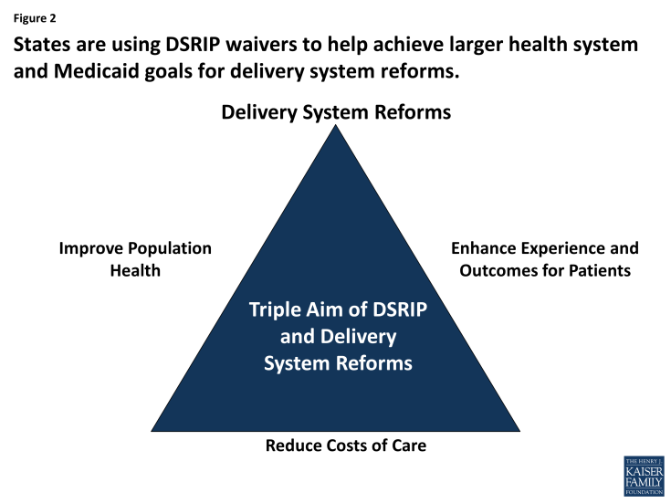Figure 2: States are using DSRIP waivers to help achieve larger health system and Medicaid goals for delivery system reforms