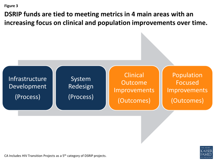 Figure 3: DSRIP funds are tied to meeting metrics in 4 main areas with an increasing focus on clinical and population improvements over time