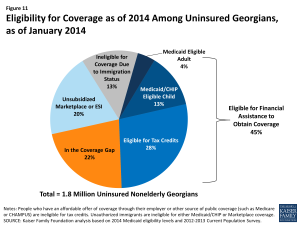 Figure 11: Eligibility for Coverage as of 2014 Among Uninsured Georgians, as of January 2014