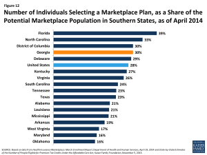 Figure 12: Number of Individuals Selecting a Marketplace Plan, as a Share of the Potential Marketplace Population in Southern States, as of April 2014