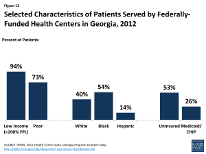 Figure 13: Selected Characteristics of Patients Served by Federally-Funded Health Centers in Georgia, 2012