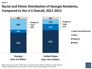 Figure 2: Racial and Ethnic Distribution of Georgia Residents, Compared to the U.S Overall, 2011-2012
