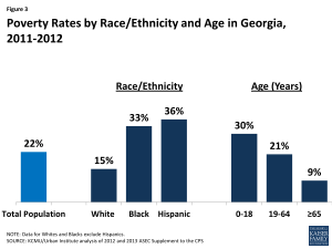 Figure 3: Poverty Rates by Race/Ethnicity and Age in Georgia, 2011-2012