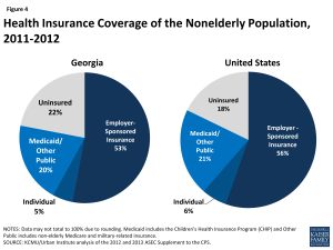 Figure 4: Health Insurance Coverage of the Nonelderly Population, 2011-2012