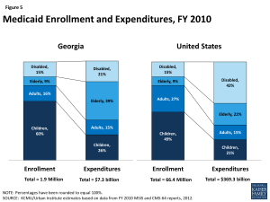 Figure 5: Medicaid Enrollment and Expenditures, FY 2010