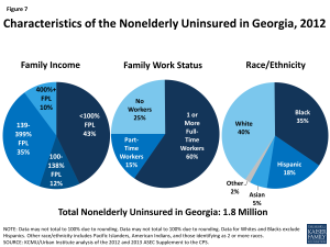 Figure 7: Characteristics of the Nonelderly Uninsured in Georgia, 2012